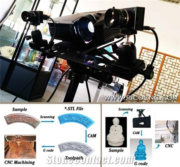 Industrial 3d Scanner for Stone Sculpture, 3d White Light