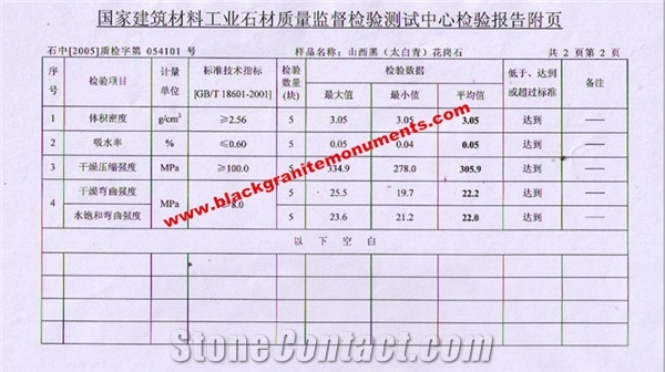 Shanxi Black Test Report